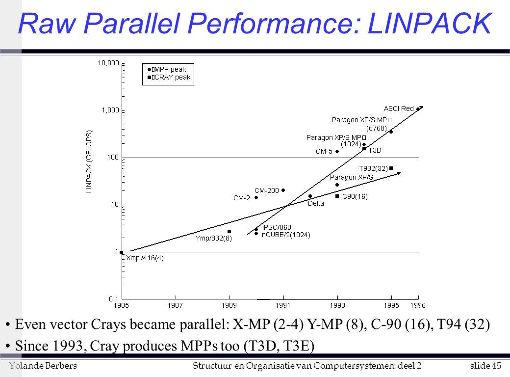 slide 45Structuur en Organisatie van Computersystemen: deel 2Yolande Berbers Raw Parallel Performance: LINPACK Even vector Crays became parallel: X-MP (2-4) Y-MP (8), C-90 (16), T94 (32) Since 1993, Cray produces MPPs too (T3D, T3E)