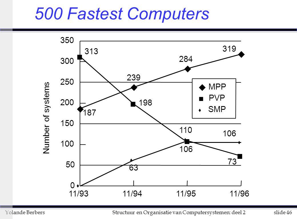slide 46Structuur en Organisatie van Computersystemen: deel 2Yolande Berbers 500 Fastest Computers Number of systems u u u u n n n s s s s n 11/9311/9411/9511/96 0 50 100 150 200 250 300 350 n PVP u MPP s SMP 319 106 284 239 63 187 313 198 110 106 73