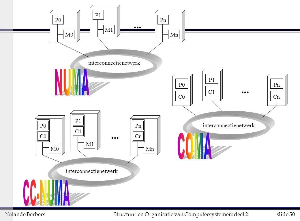 slide 50Structuur en Organisatie van Computersystemen: deel 2Yolande Berbers interconnectienetwerk...