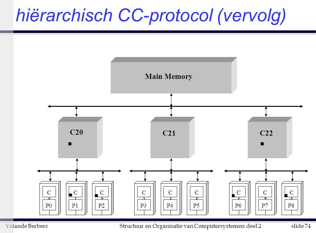 slide 74Structuur en Organisatie van Computersystemen: deel 2Yolande Berbers hiërarchisch CC-protocol (vervolg) C3C3 P3 C4C4 P4 C5C5 P5 C7C7 P7 C6C6 P6 C9C9 P8 C0C0 P0 C1C1 P1 C2C2 P2 C20 C21C22 Main Memory