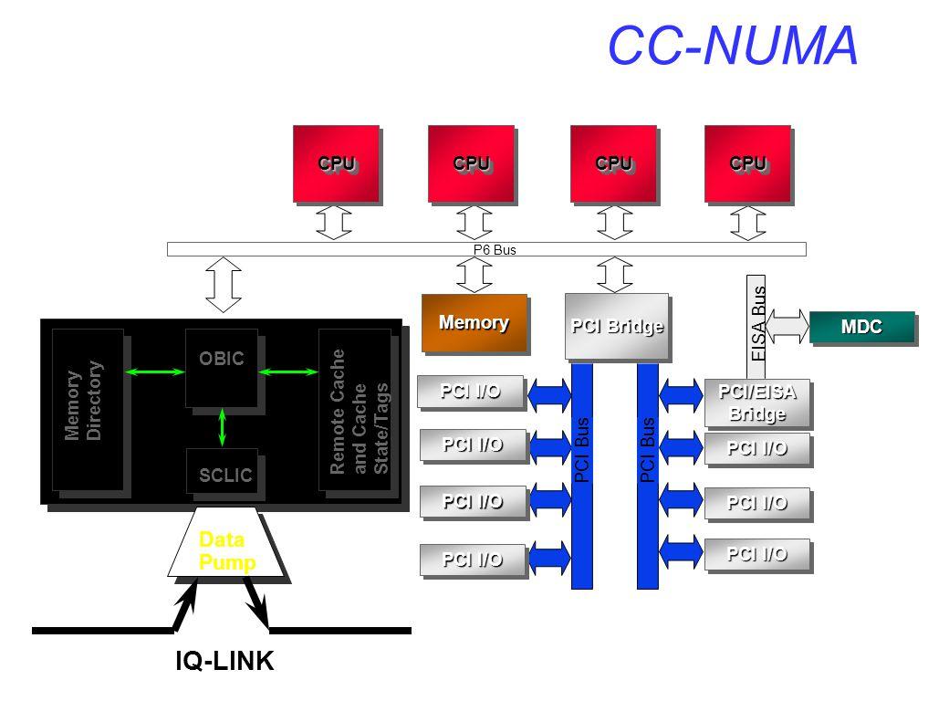 CC-NUMA PCI Bridge PCI Bus EISA P6 Bus EISA Bus PCI Bus PCI I/O PCI/EISABridgePCI/EISABridge MDCMDC MemoryMemory CPUCPUCPUCPUCPUCPUCPUCPU 4 x SMP System Bus OBIC Memory Directory Remote Cache and Cache State/Tags SCLIC Data Pump IQ-LINK
