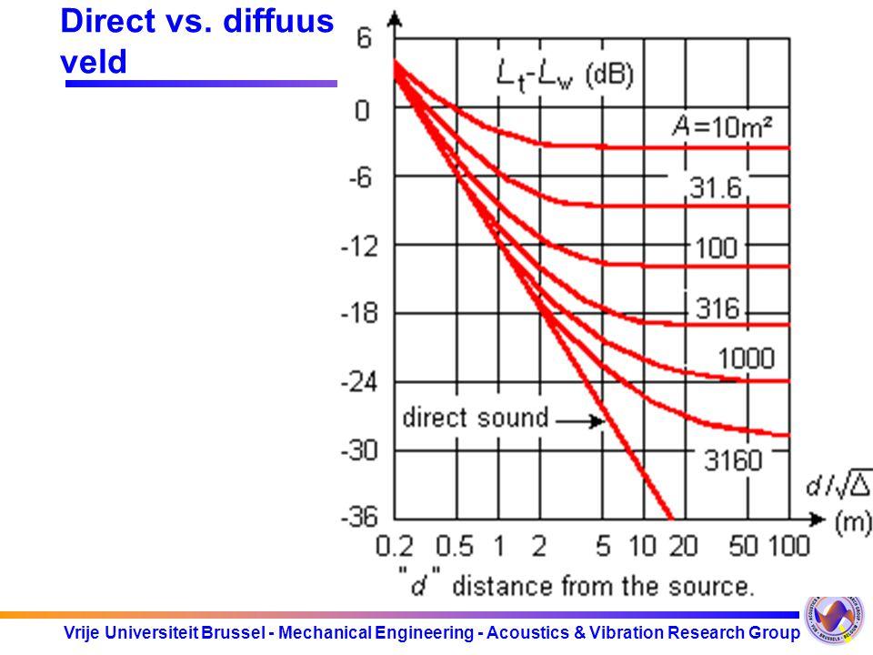 Vrije Universiteit Brussel - Mechanical Engineering - Acoustics & Vibration Research Group Direct vs. diffuus veld Geluiddrukniveau rekening houdend m