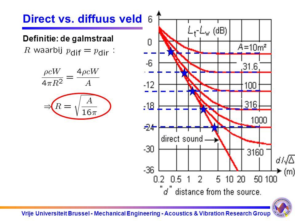 Vrije Universiteit Brussel - Mechanical Engineering - Acoustics & Vibration Research Group Direct vs. diffuus veld