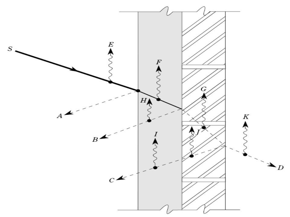 Vrije Universiteit Brussel - Mechanical Engineering - Acoustics & Vibration Research Group Toepassing van geluidsabsorberende middelen Zaalakoestiek: -Spraakverstaanbaarheid -Echovermindering -Subjectieve akoestiek Ventilatorkanalen Caviteiten