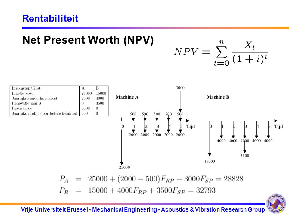 Vrije Universiteit Brussel - Mechanical Engineering - Acoustics & Vibration Research Group Rentabiliteit Net Present Worth (NPV)