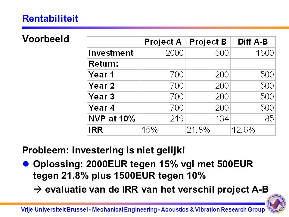 Vrije Universiteit Brussel - Mechanical Engineering - Acoustics & Vibration Research Group Rentabiliteit Voorbeeld Probleem: investering is niet gelijk.