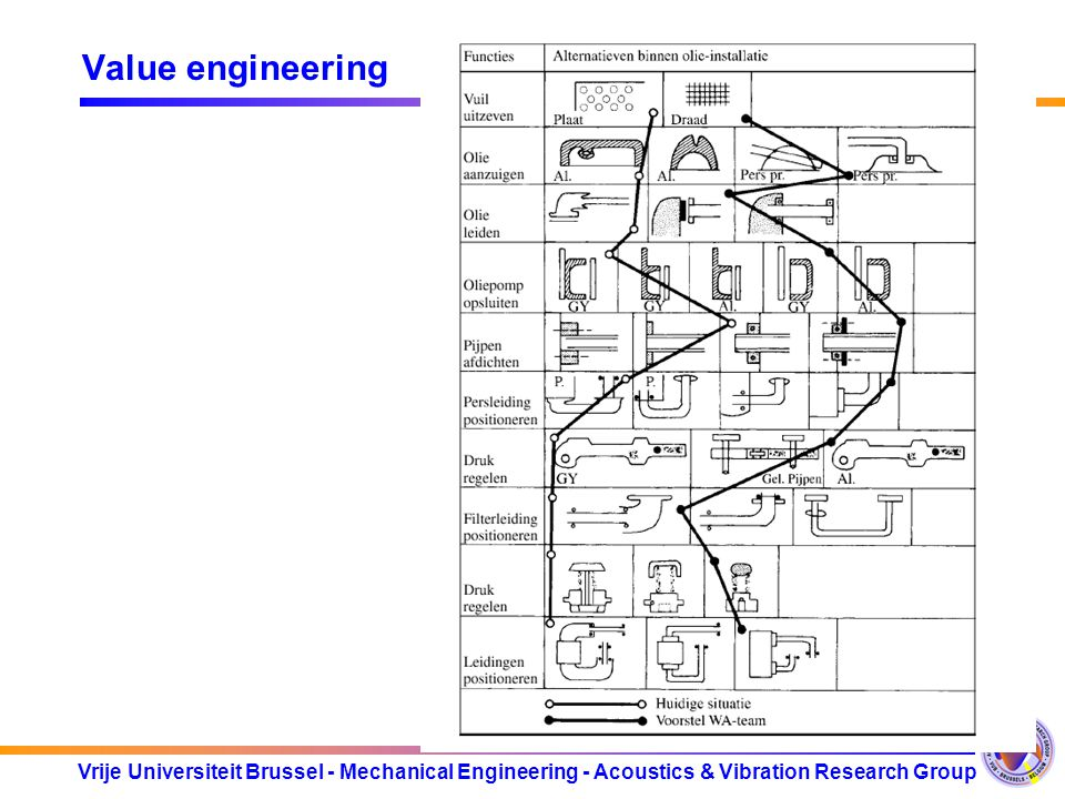 Vrije Universiteit Brussel - Mechanical Engineering - Acoustics & Vibration Research Group Value engineering