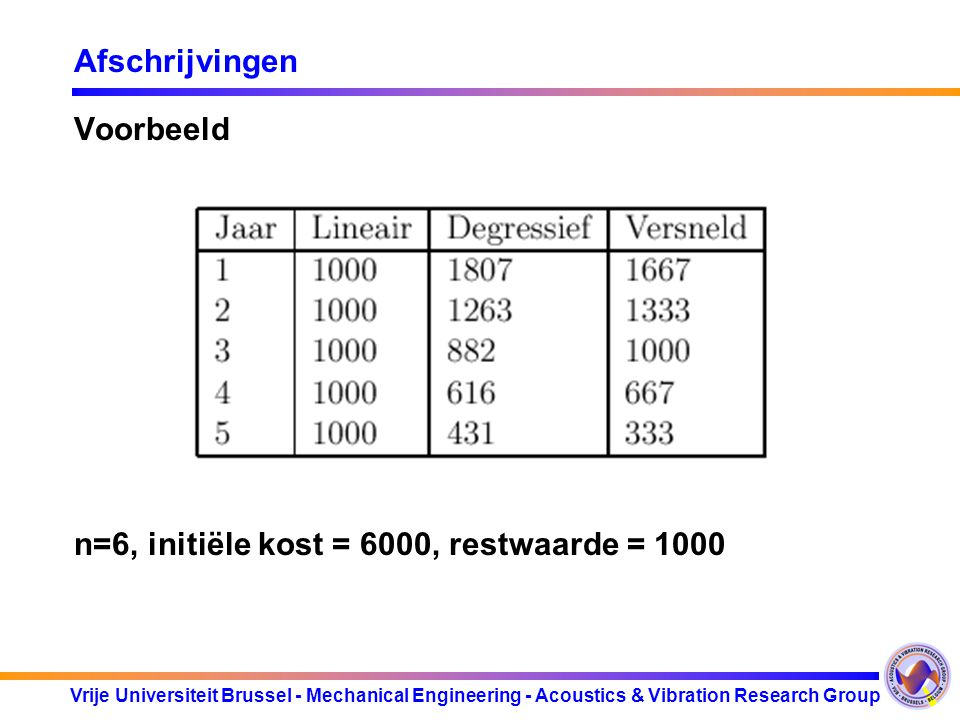 Vrije Universiteit Brussel - Mechanical Engineering - Acoustics & Vibration Research Group Afschrijvingen Voorbeeld n=6, initiële kost = 6000, restwaa