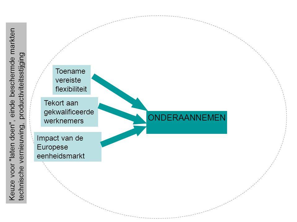 Toename vereiste flexibiliteit Tekort aan gekwalificeerde werknemers Impact van de Europese eenheidsmarkt ONDERAANNEMEN Keuze voor laten doen , einde beschermde markten technische vernieuwing, productiviteitsstijging