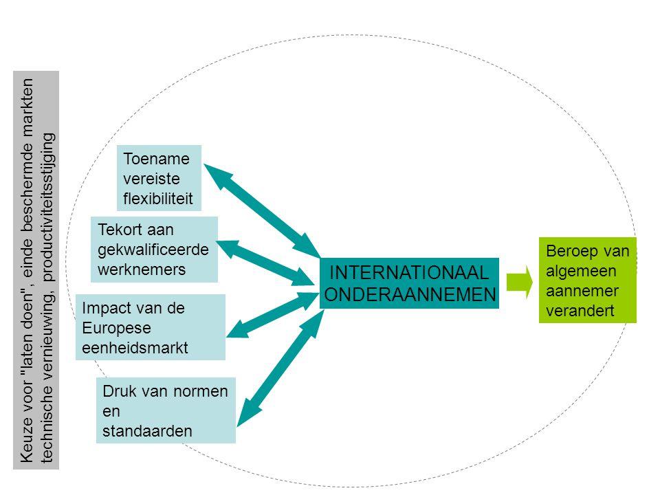 Toename vereiste flexibiliteit Tekort aan gekwalificeerde werknemers Impact van de Europese eenheidsmarkt Druk van normen en standaarden INTERNATIONAAL ONDERAANNEMEN Beroep van algemeen aannemer verandert Keuze voor laten doen , einde beschermde markten technische vernieuwing, productiviteitsstijging
