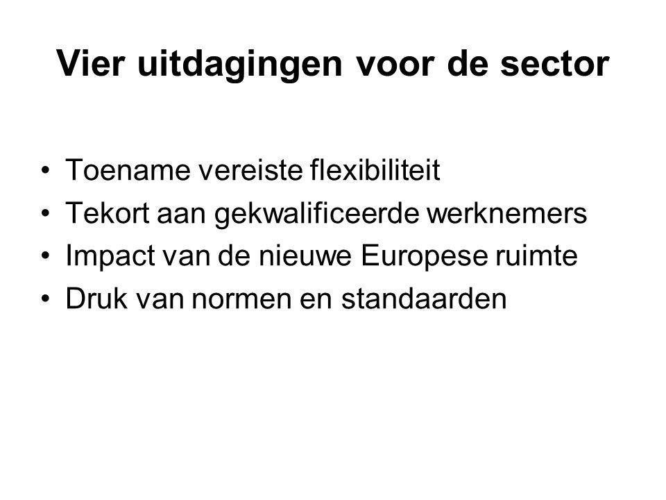 Vier uitdagingen voor de sector Toename vereiste flexibiliteit Tekort aan gekwalificeerde werknemers Impact van de nieuwe Europese ruimte Druk van nor