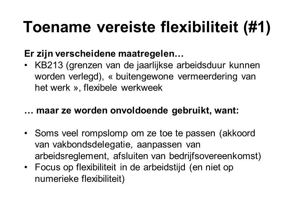 Toename vereiste flexibiliteit (#1) Er zijn verscheidene maatregelen… KB213 (grenzen van de jaarlijkse arbeidsduur kunnen worden verlegd), « buitengewone vermeerdering van het werk », flexibele werkweek … maar ze worden onvoldoende gebruikt, want: Soms veel rompslomp om ze toe te passen (akkoord van vakbondsdelegatie, aanpassen van arbeidsreglement, afsluiten van bedrijfsovereenkomst) Focus op flexibiliteit in de arbeidstijd (en niet op numerieke flexibiliteit)