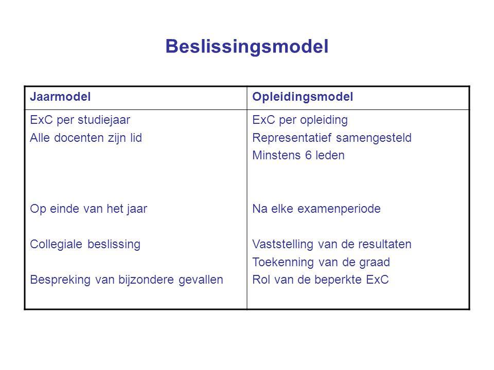 Beslissingsmodel JaarmodelOpleidingsmodel ExC per studiejaar Alle docenten zijn lid Op einde van het jaar Collegiale beslissing Bespreking van bijzond