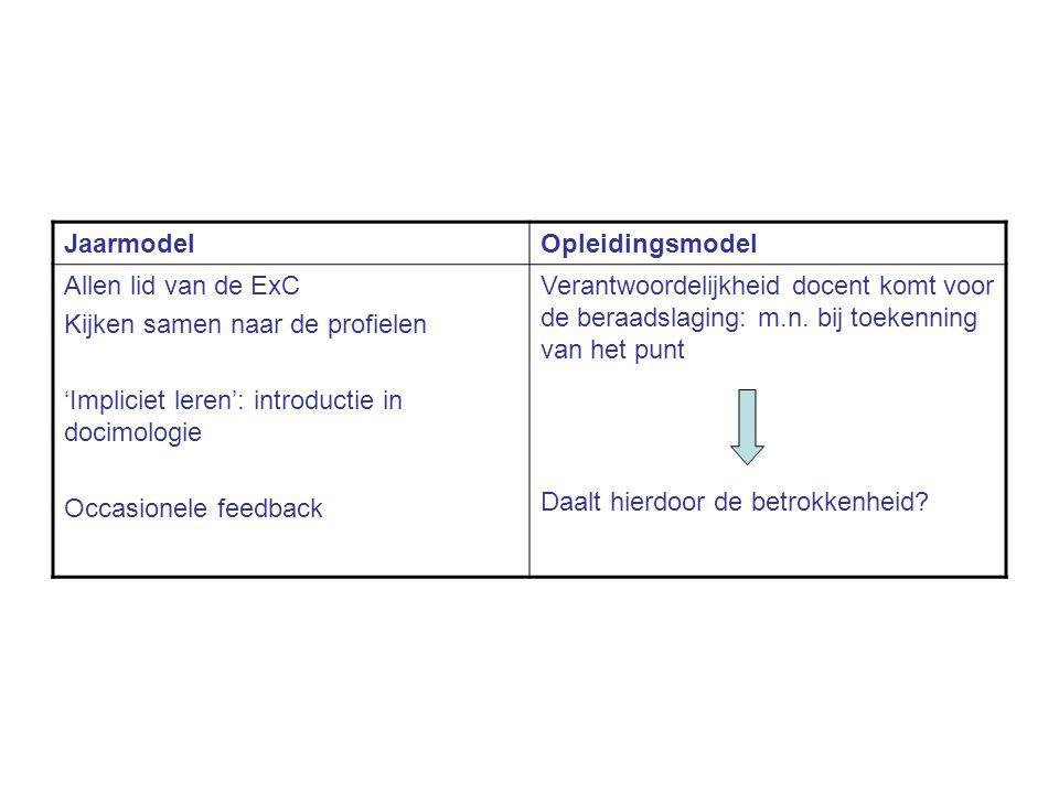 JaarmodelOpleidingsmodel Allen lid van de ExC Kijken samen naar de profielen 'Impliciet leren': introductie in docimologie Occasionele feedback Verant