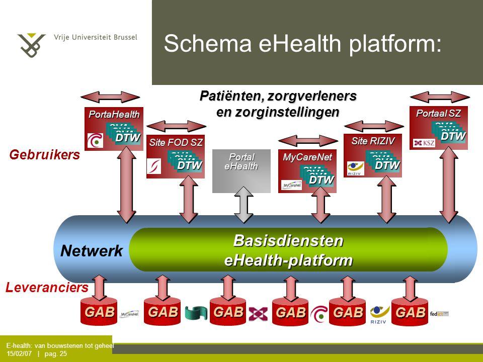 E-health: van bouwstenen tot geheel 15/02/07 | pag. 25 Schema eHealth platform:BasisdiensteneHealth-platform Netwerk Patiënten, zorgverleners en zorgi