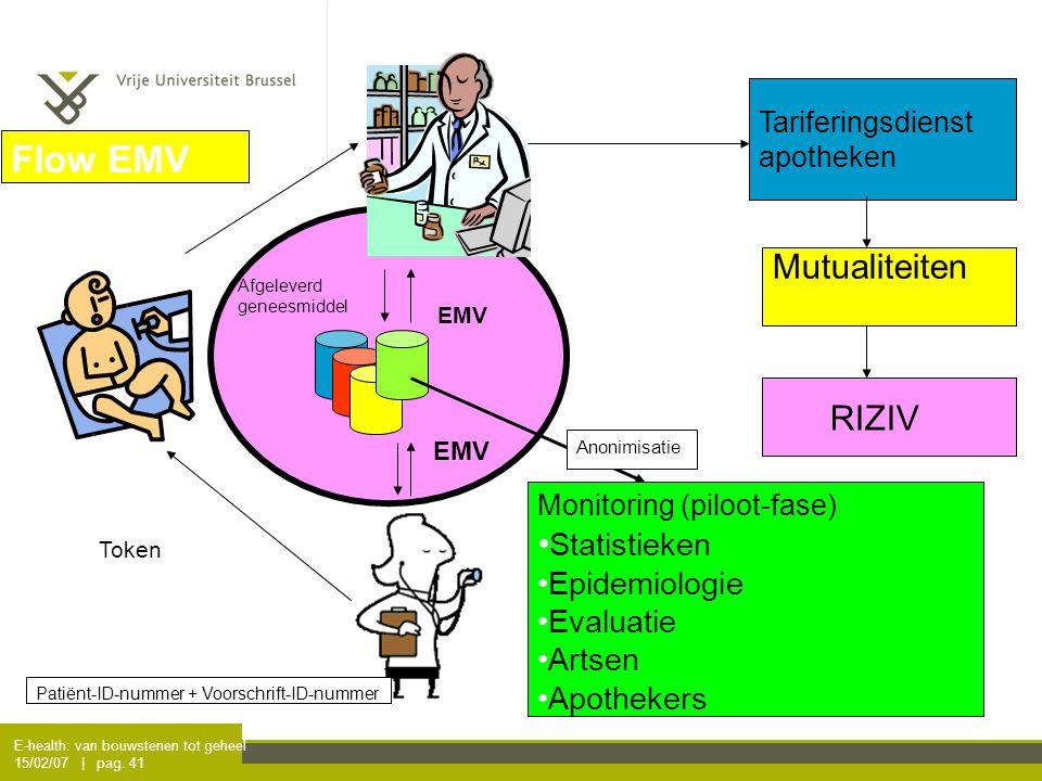 E-health: van bouwstenen tot geheel 15/02/07 | pag. 41 EMV Afgeleverd geneesmiddel Tariferingsdienst apotheken Mutualiteiten RIZIV Token Flow EMV Pati
