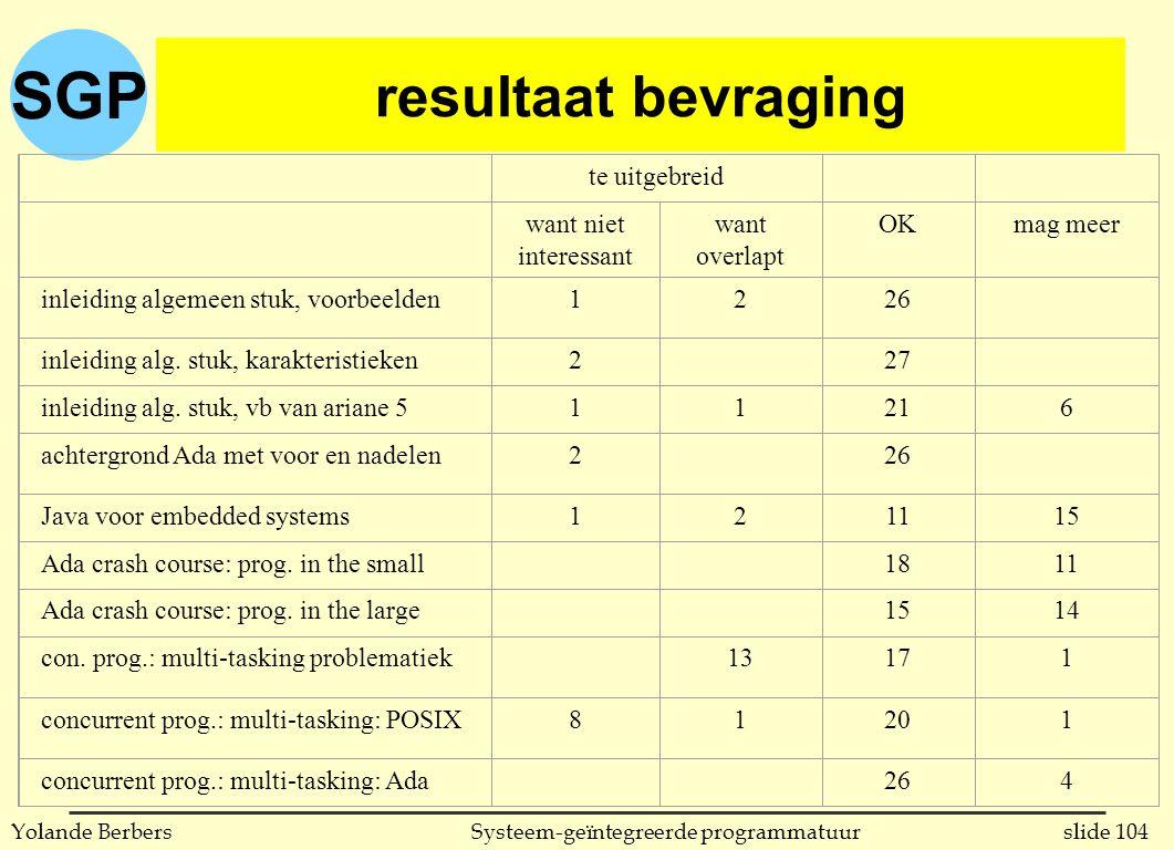 SGP slide 104Systeem-geïntegreerde programmatuurYolande Berbers resultaat bevraging te uitgebreid want niet interessant want overlapt OKmag meer inleiding algemeen stuk, voorbeelden1226 inleiding alg.