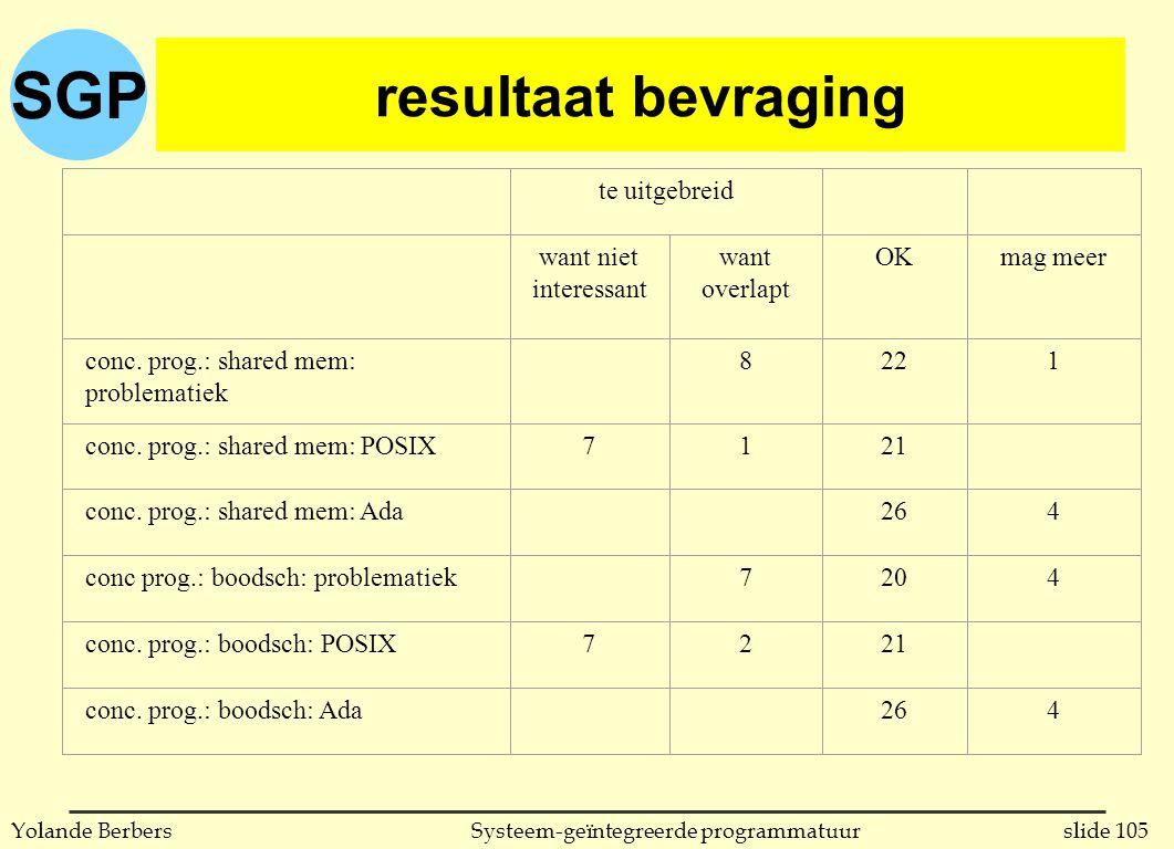 SGP slide 105Systeem-geïntegreerde programmatuurYolande Berbers resultaat bevraging te uitgebreid want niet interessant want overlapt OKmag meer conc.