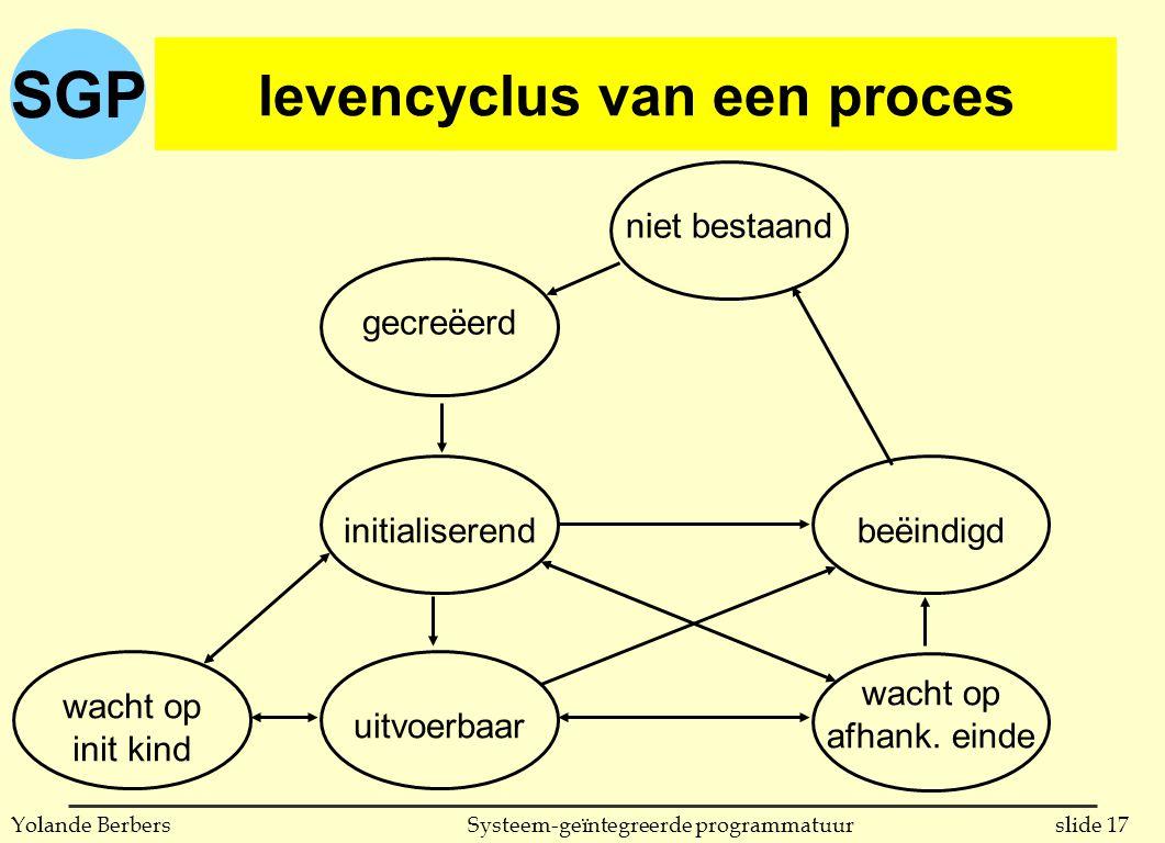 SGP slide 17Systeem-geïntegreerde programmatuurYolande Berbers levencyclus van een proces wacht op init kind niet bestaand uitvoerbaar beëindigd gecreëerd initialiserend wacht op afhank.