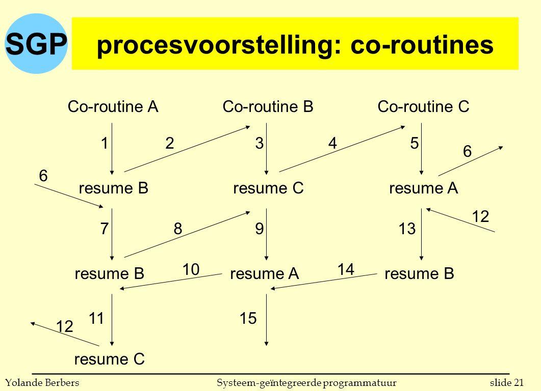 SGP slide 21Systeem-geïntegreerde programmatuurYolande Berbers procesvoorstelling: co-routines Co-routine ACo-routine BCo-routine C resume B resume C resume A resume B 12345 6 6 789 10 11 12 13 12 14 15