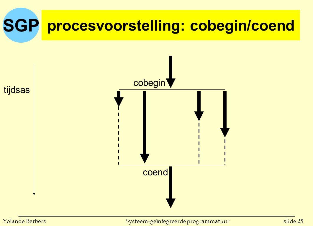 SGP slide 25Systeem-geïntegreerde programmatuurYolande Berbers procesvoorstelling: cobegin/coend tijdsas coend cobegin