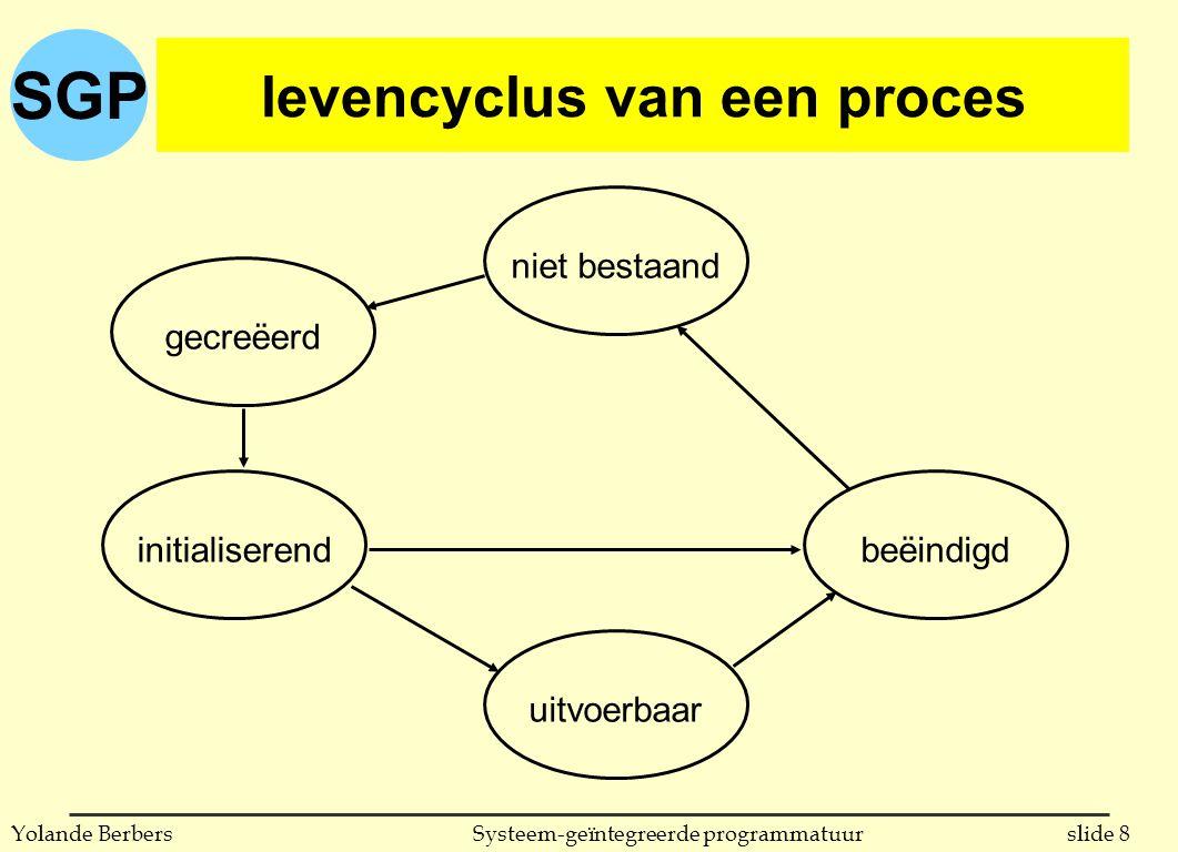 SGP slide 8Systeem-geïntegreerde programmatuurYolande Berbers levencyclus van een proces niet bestaanduitvoerbaarbeëindigdgecreëerdinitialiserend