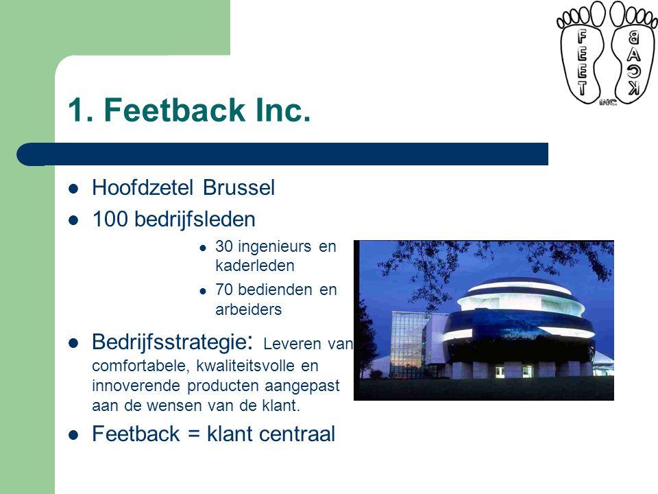 1. Feetback Inc.