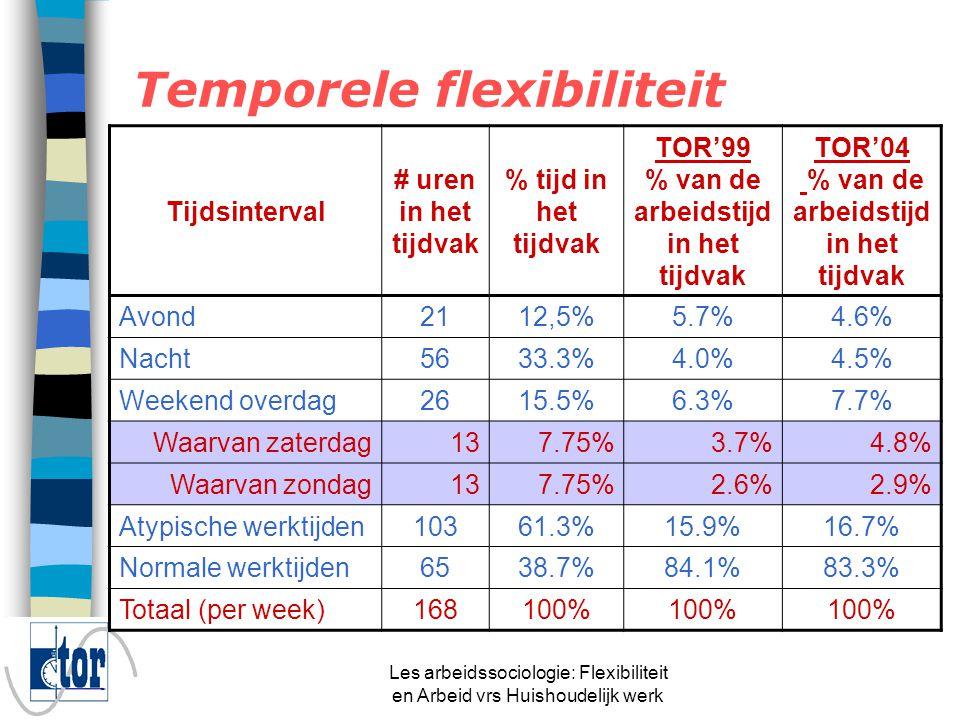 Les arbeidssociologie: Flexibiliteit en Arbeid vrs Huishoudelijk werk Temporele flexibiliteit ZaterdagZondag TOR'88TOR'99TOR'04TOR'88TOR'99TOR'04 Nooit45.5%50.3%42.4%67.5%69.1%62.9% 1-1114.6%17.5%23.2%12.7%13.0%16.6% 12-2614.8%16.1%15.6%9.3%10.2%12.1% > 2625.1%16.1%18.8%10.5%7.8%8.3%