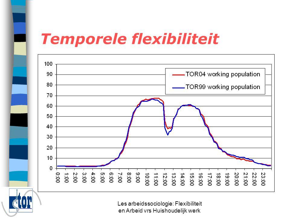 Les arbeidssociologie: Flexibiliteit en Arbeid vrs Huishoudelijk werk Temporele flexibiliteit Tijdsinterval # uren in het tijdvak % tijd in het tijdvak TOR'99 % van de arbeidstijd in het tijdvak TOR'04 % van de arbeidstijd in het tijdvak Avond2112,5%5.7%4.6% Nacht5633.3%4.0%4.5% Weekend overdag2615.5%6.3%7.7% Waarvan zaterdag137.75%3.7%4.8% Waarvan zondag137.75%2.6%2.9% Atypische werktijden10361.3%15.9%16.7% Normale werktijden6538.7%84.1%83.3% Totaal (per week)168100%