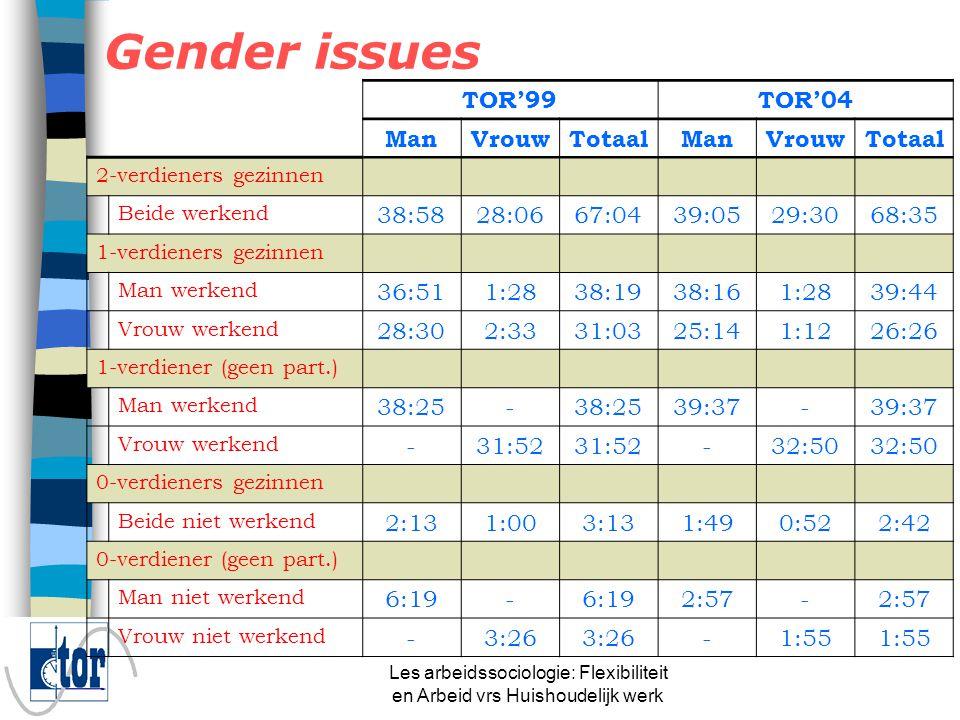 Les arbeidssociologie: Flexibiliteit en Arbeid vrs Huishoudelijk werk Gender issues n Deeltijds is nieuwe buffer in het huishouden n Vroeger waren dit de huisvrouwen in het kostwinnersmodel n nu 2-VERDIENERSSAMENLEVING