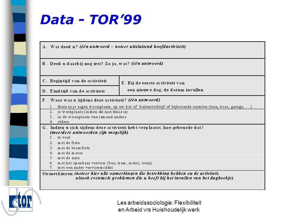Les arbeidssociologie: Flexibiliteit en Arbeid vrs Huishoudelijk werk Data - TOR'99 n Het meten van gedragingen n Dagboekjes n Voordelen t.o.v.
