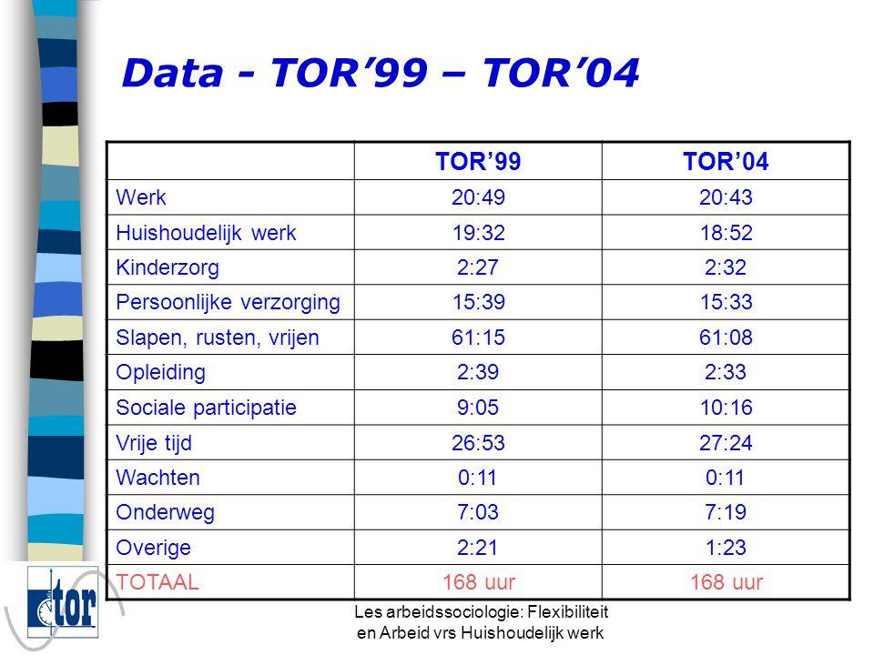 Les arbeidssociologie: Flexibiliteit en Arbeid vrs Huishoudelijk werk Data - TOR'99