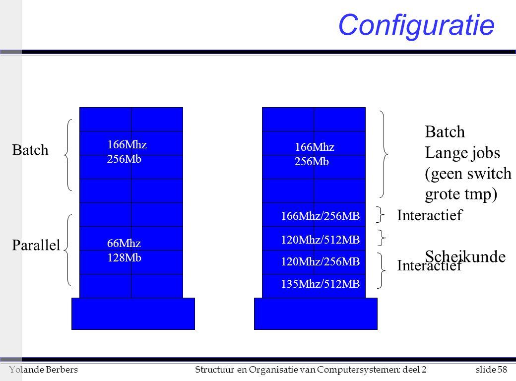 slide 58Structuur en Organisatie van Computersystemen: deel 2Yolande Berbers Configuratie Batch Lange jobs (geen switch grote tmp) Scheikunde Parallel Batch Interactief 166Mhz 256Mb 66Mhz 128Mb 166Mhz 256Mb 120Mhz/512MB 166Mhz/256MB 120Mhz/256MB 135Mhz/512MB