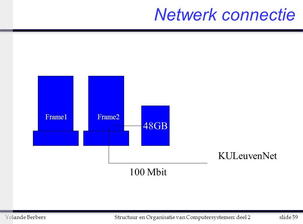 slide 59Structuur en Organisatie van Computersystemen: deel 2Yolande Berbers Netwerk connectie 48GB KULeuvenNet 100 Mbit Frame1Frame2