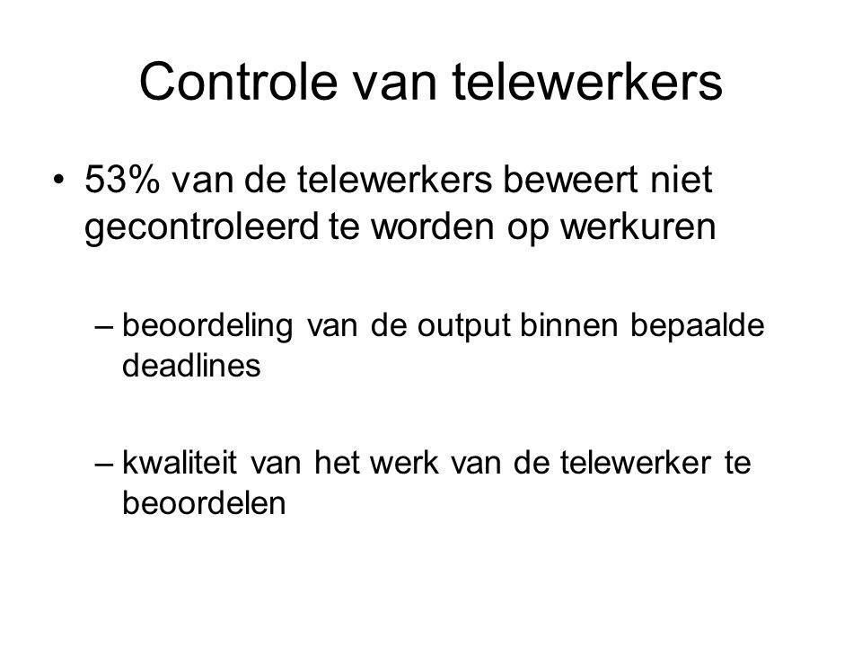 Controle van telewerkers 53% van de telewerkers beweert niet gecontroleerd te worden op werkuren –beoordeling van de output binnen bepaalde deadlines –kwaliteit van het werk van de telewerker te beoordelen