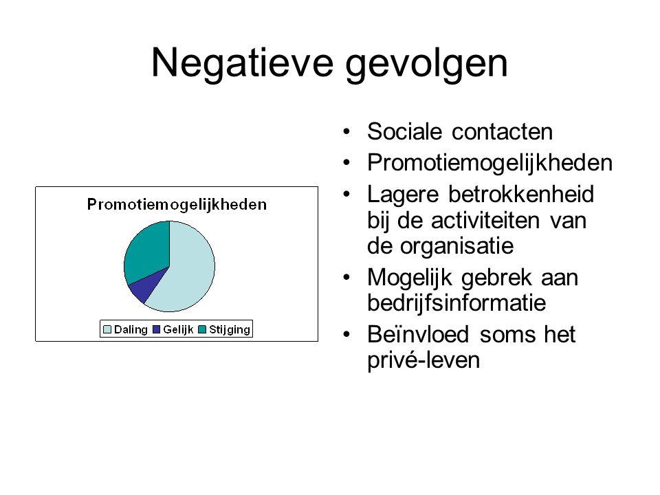 Negatieve gevolgen Sociale contacten Promotiemogelijkheden Lagere betrokkenheid bij de activiteiten van de organisatie Mogelijk gebrek aan bedrijfsinformatie Beïnvloed soms het privé-leven
