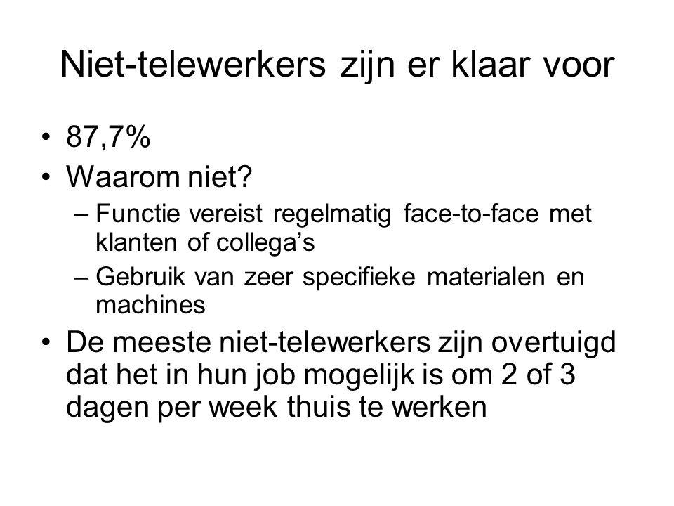 Niet-telewerkers zijn er klaar voor 87,7% Waarom niet.