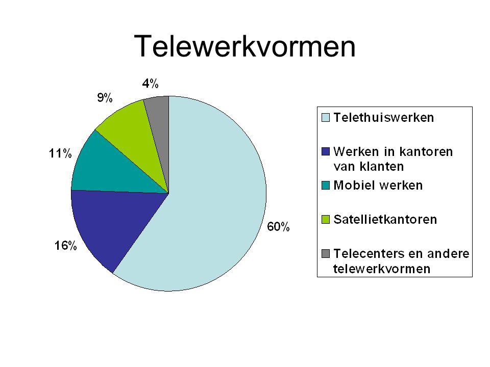 Telewerkvormen