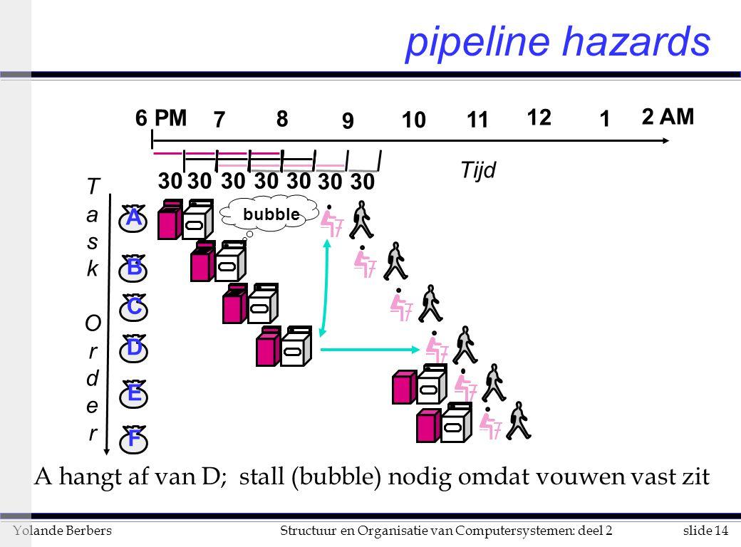 slide 14Structuur en Organisatie van Computersystemen: deel 2Yolande Berbers A hangt af van D; stall (bubble) nodig omdat vouwen vast zit TaskOrderTas
