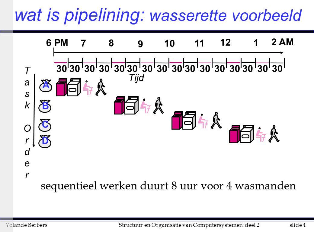slide 4Structuur en Organisatie van Computersystemen: deel 2Yolande Berbers sequentieel werken duurt 8 uur voor 4 wasmanden 30 TaskOrderTaskOrder B C D A Tijd 30 6 PM 7 8 9 10 11 12 1 2 AM wat is pipelining: wasserette voorbeeld