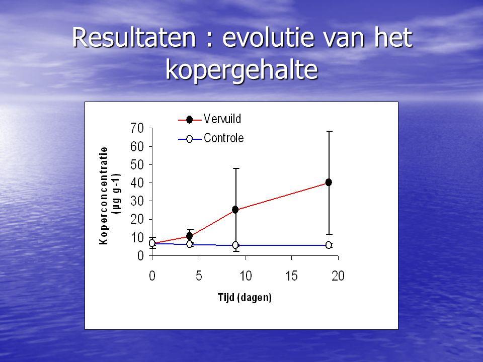 Resultaten : evolutie van het kopergehalte