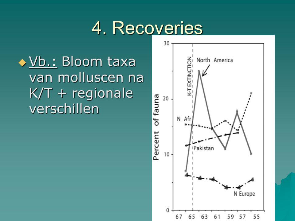 4. Recoveries  Vb.: Bloom taxa van molluscen na K/T + regionale verschillen