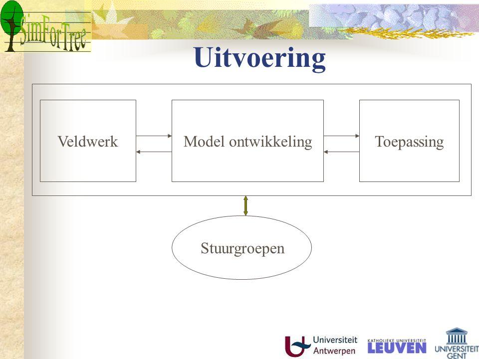 Uitvoering ToepassingModel ontwikkelingVeldwerk Stuurgroepen
