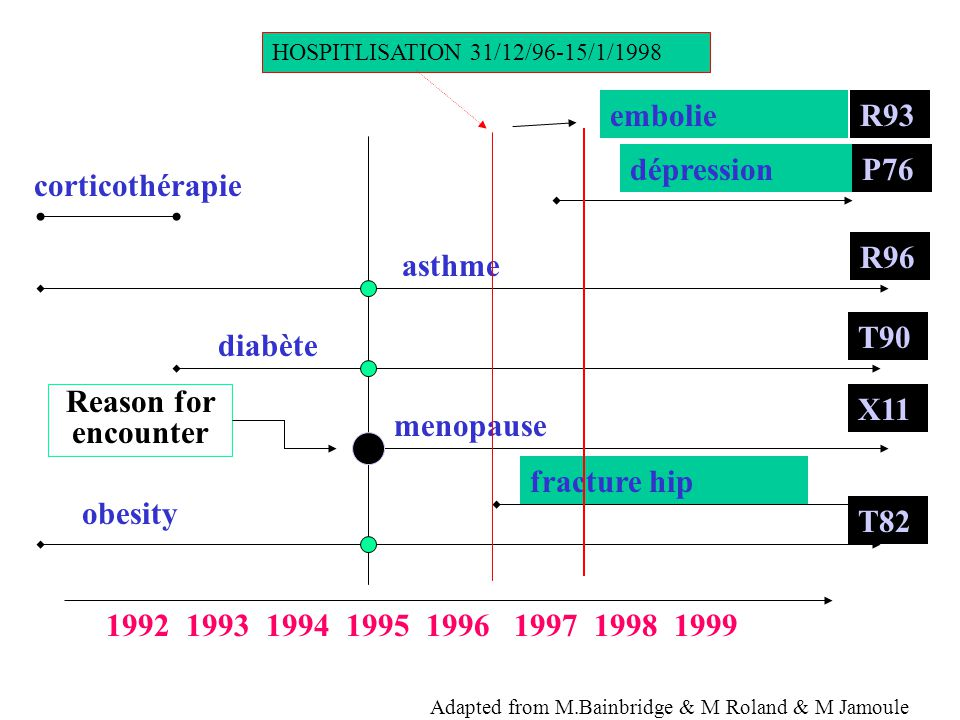 1992 1993 1994 1995 1996 1997 1998 1999 HOSPITLISATION 31/12/96-15/1/1998 corticothérapie dépression asthme diabète menopause fracture hip obesity Adapted from M.Bainbridge & M Roland & M Jamoule R96 T90 X11 T82 Reason for encounter embolieR93 P76
