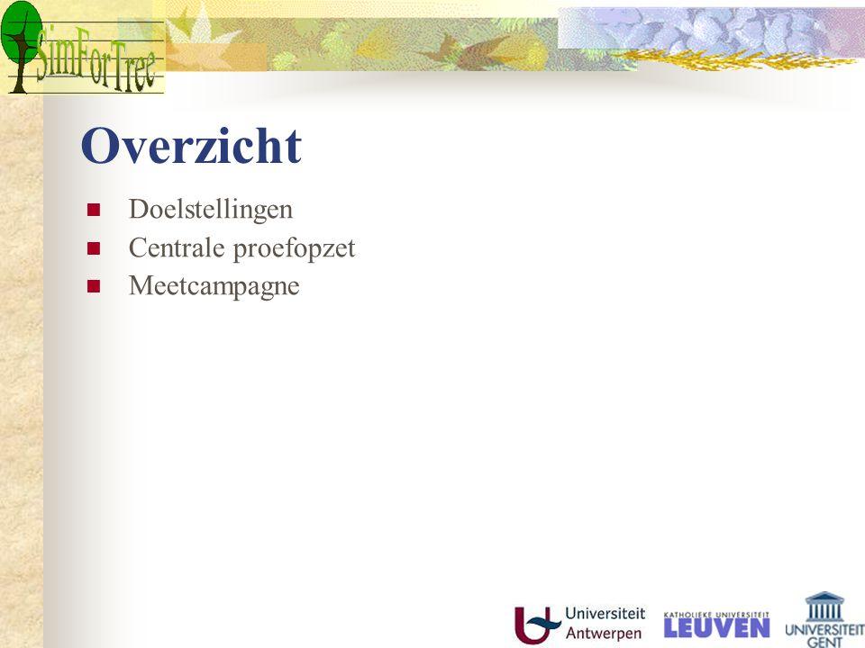 Doelstellingen Standplaatsonderzoek Gebiedsdekkend kaartmateriaal voor Vlaanderen m.b.t.