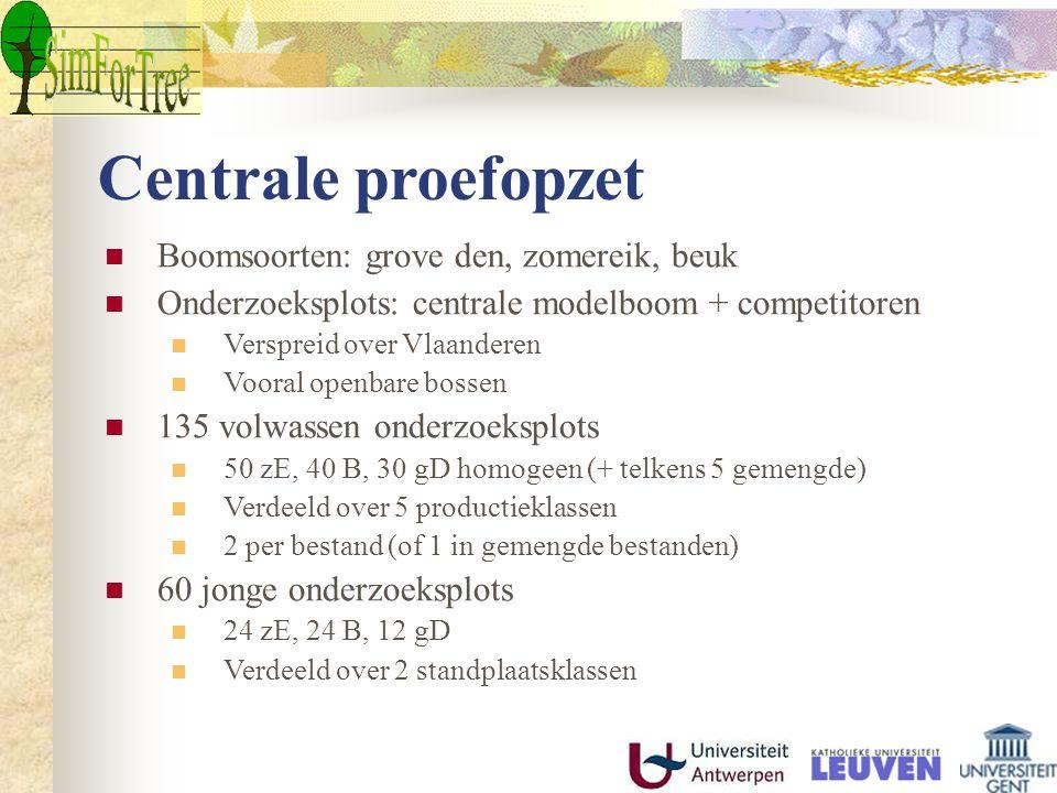 Centrale proefopzet Boomsoorten: grove den, zomereik, beuk Onderzoeksplots: centrale modelboom + competitoren Verspreid over Vlaanderen Vooral openbar