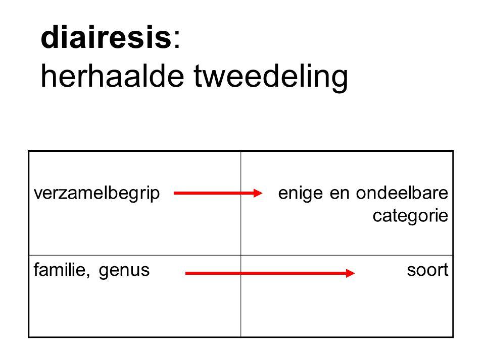 diairesis: herhaalde tweedeling verzamelbegripenige en ondeelbare categorie familie, genussoort