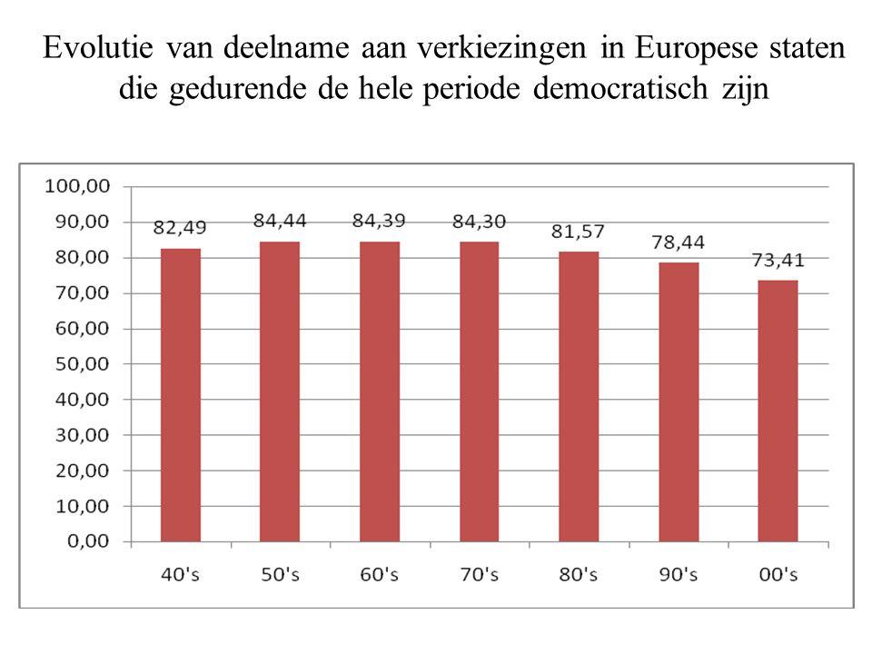 Evolutie van de gemiddelde deelname aan verkiezingen per decennium in 33 Europese staten tussen 1944 en 2008
