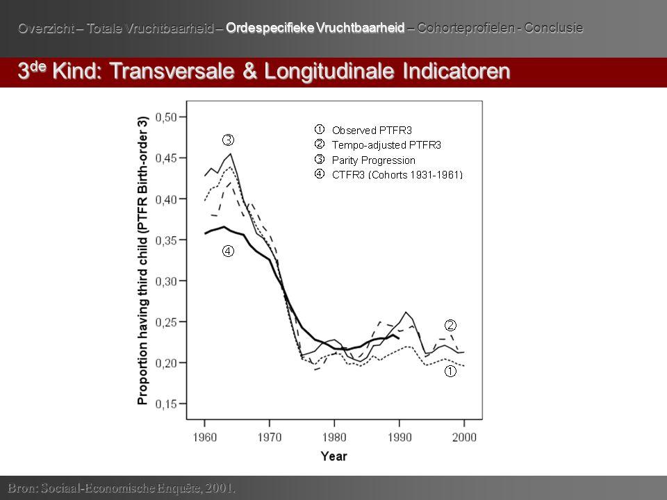 3 de Kind: Transversale & Longitudinale Indicatoren Bron: Sociaal-Economische Enquête, 2001.