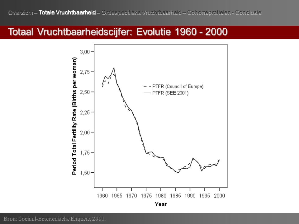 Totaal Vruchtbaarheidscijfer: Evolutie 1960 - 2000 Bron: Sociaal-Economische Enquête, 2001.